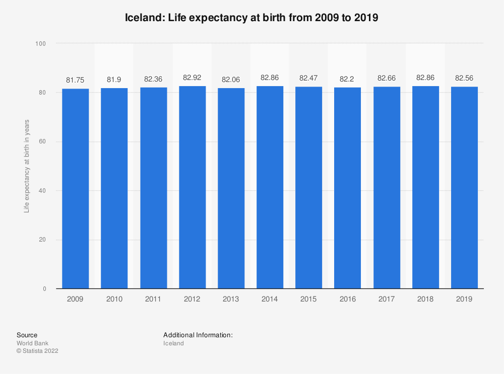 Statistic: Iceland: Life expectancy at birth from 2007 to 2017 | Statista