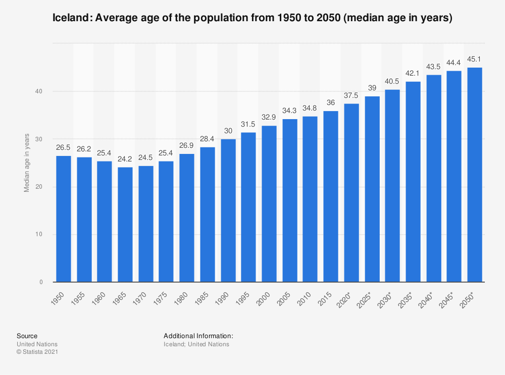 Statistic: Iceland: Average age of the population from 1950 to 2050 (median age in years) | Statista