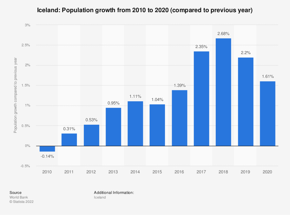 Statistic: Iceland: Population growth from 2007 to 2017 (compared to previous year) | Statista