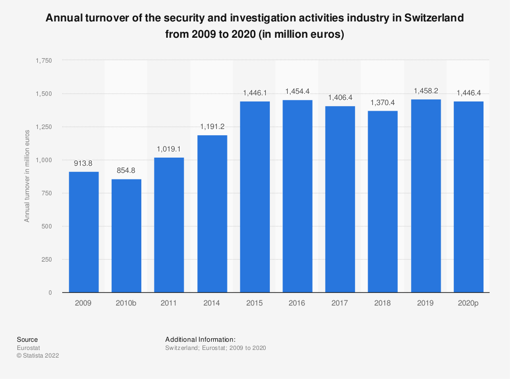 Statistic: Annual turnover of the security and investigation activities industry in Switzerland from 2009 to 2015 (in million euros) | Statista