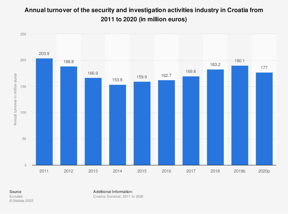 Statistic: Annual turnover of the security and investigation activities industry in Croatia from 2008 to 2015 (in million euros) | Statista