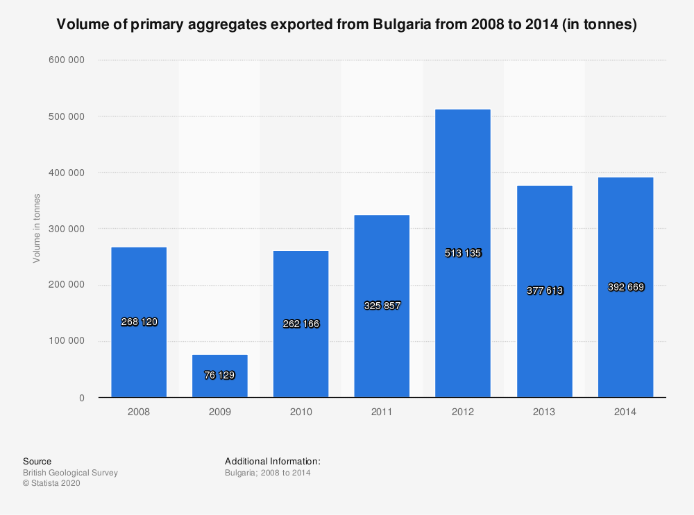 Statistic: Volume of primary aggregates exported from Bulgaria from 2008 to 2014 (in tonnes) | Statista