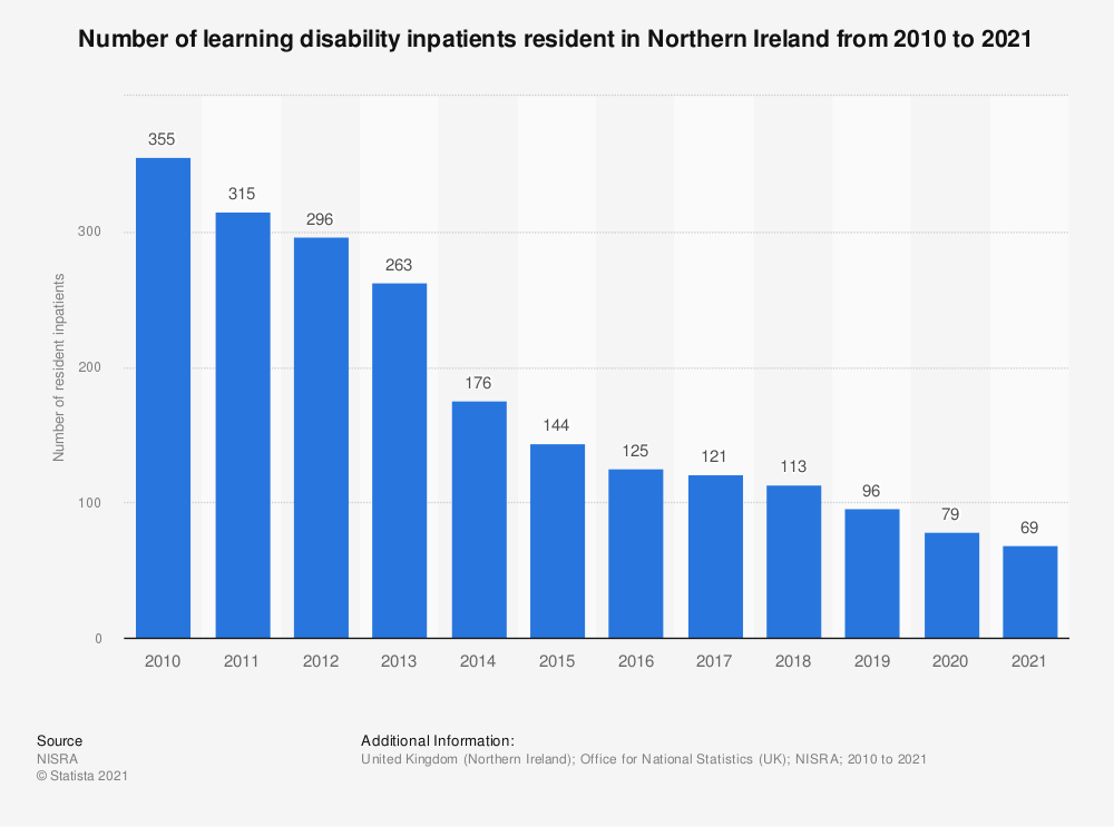 Statistic: Number of learning disability inpatients resident in Northern Ireland from 2010 to 2018* | Statista