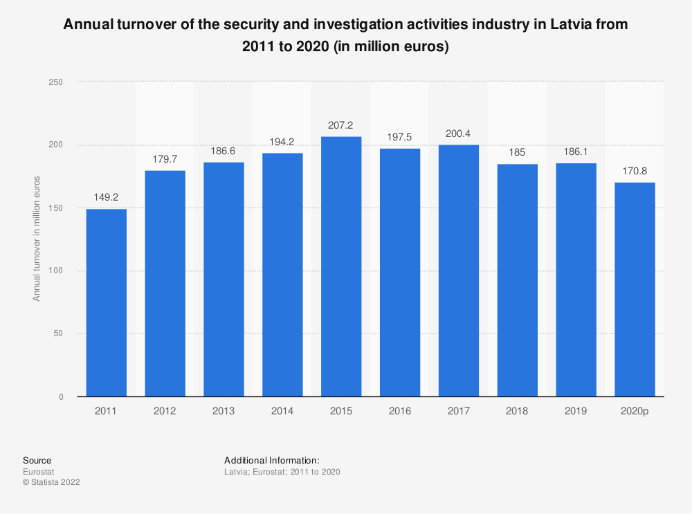 Statistic: Annual turnover of the security and investigation activities industry in Latvia from 2008 to 2015 (in million euros) | Statista