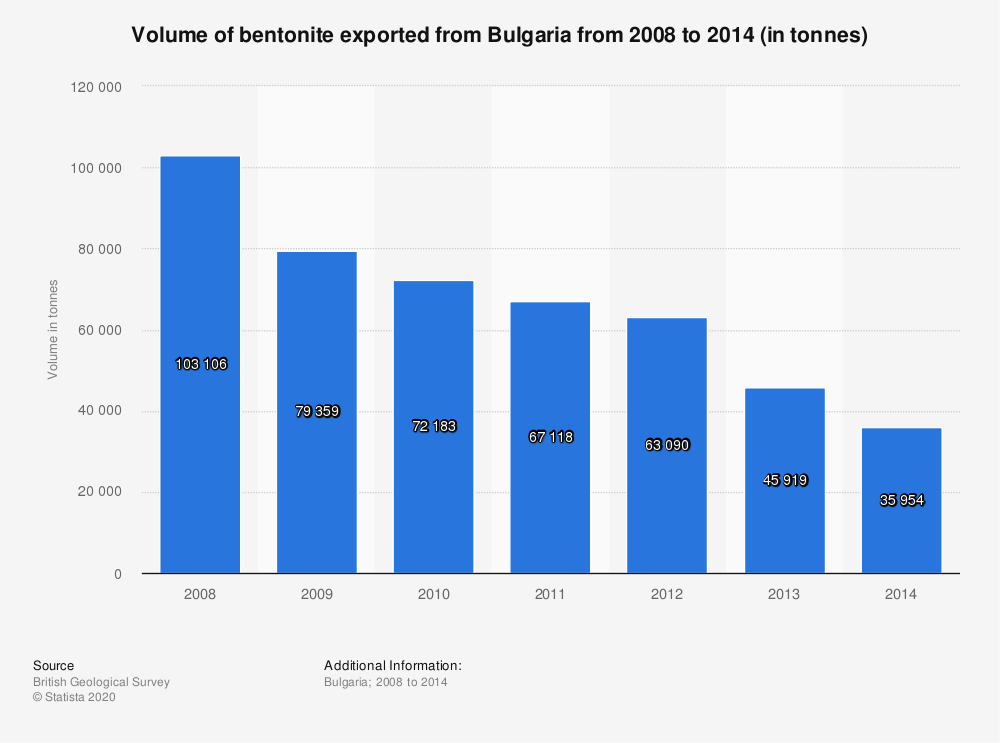 Statistic: Volume of bentonite exported from Bulgaria from 2008 to 2014 (in tonnes) | Statista