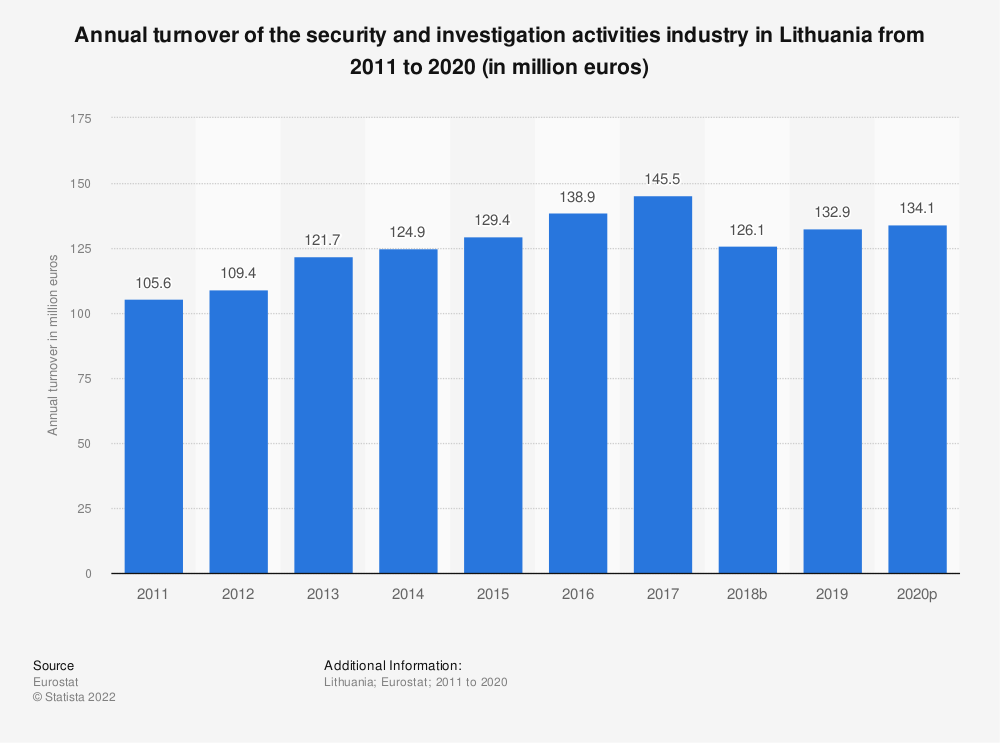 Statistic: Annual turnover of the security and investigation activities industry in Lithuania from 2008 to 2015 (in million euros) | Statista