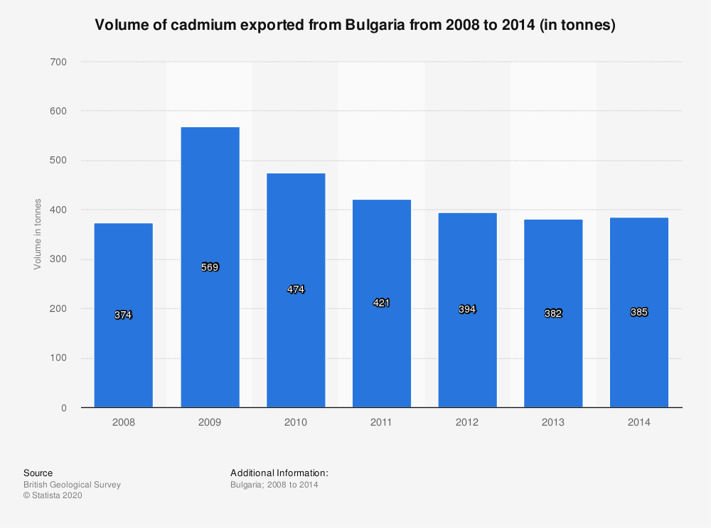 Statistic: Volume of cadmium exported from Bulgaria from 2008 to 2014 (in tonnes)   Statista