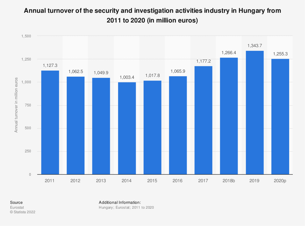 Statistic: Annual turnover of the security and investigation activities industry in Hungary from 2008 to 2015 (in million euros) | Statista