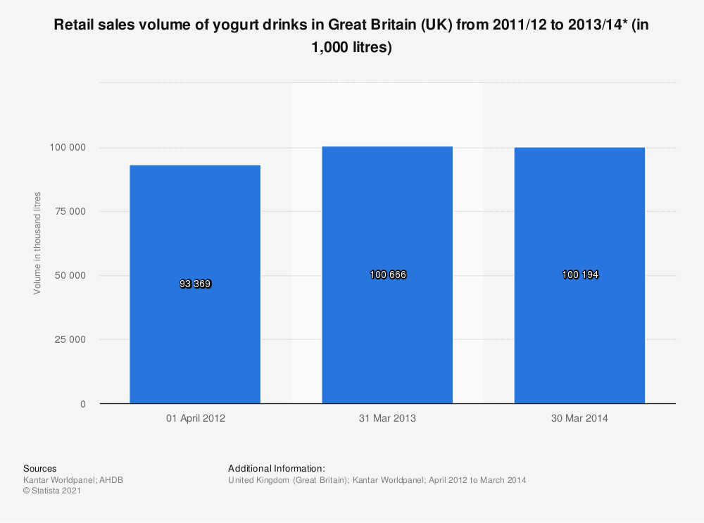 Statistic: Retail sales volume of yogurt drinks in Great Britain (UK) from 2011/12 to 2013/14* (in 1,000 litres) | Statista