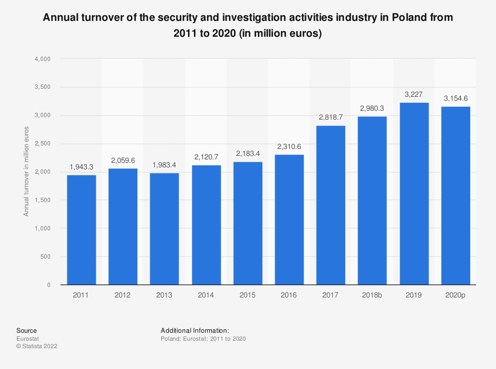 Statistic: Annual turnover of the security and investigation activities industry in Poland from 2008 to 2015 (in million euros) | Statista