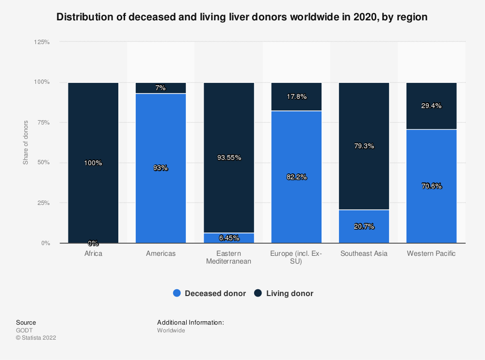 Statistic: Distribution of deceased and living liver donors worldwide in 2015, by region | Statista