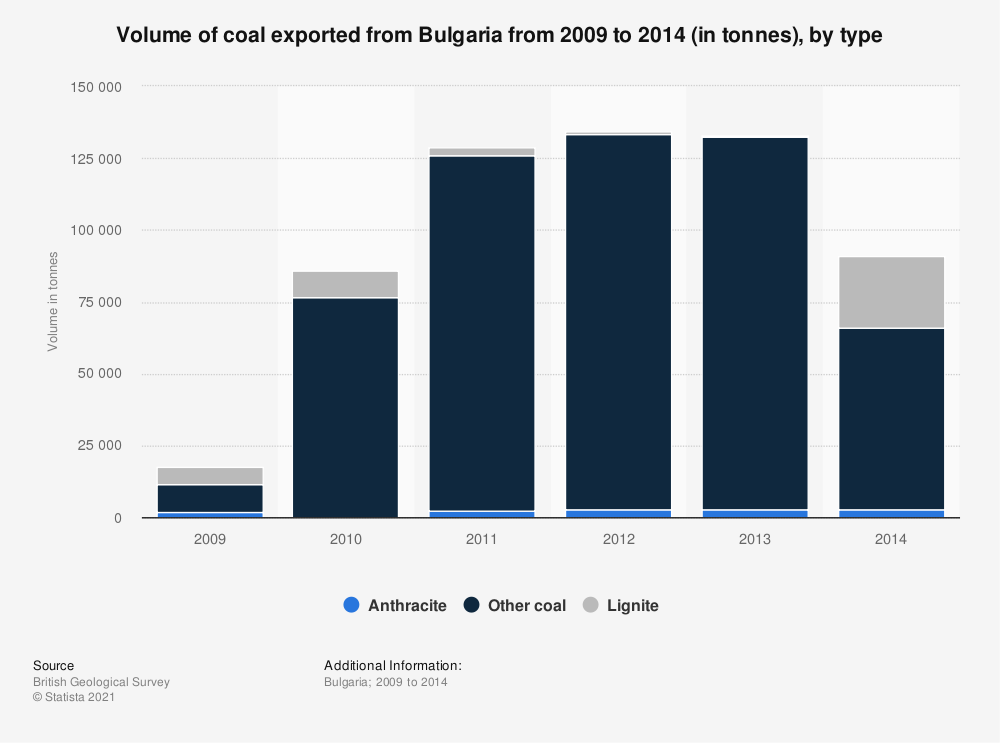 Statistic: Volume of coal exported from Bulgaria from 2009 to 2014 (in tonnes), by type | Statista