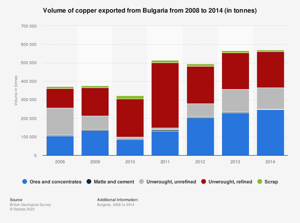 Statistic: Volume of copper exported from Bulgaria from 2008 to 2014 (in tonnes) | Statista