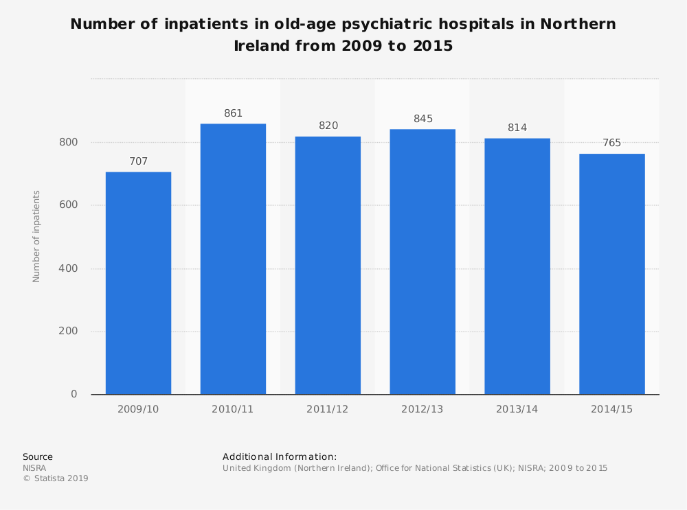 Statistic: Number of inpatients in old-age psychiatric hospitals in Northern Ireland from 2009 to 2015 | Statista