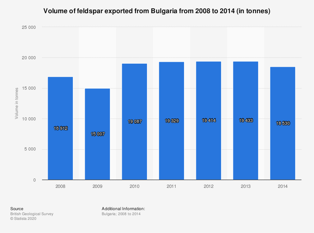 Statistic: Volume of feldspar exported from Bulgaria from 2008 to 2014 (in tonnes) | Statista