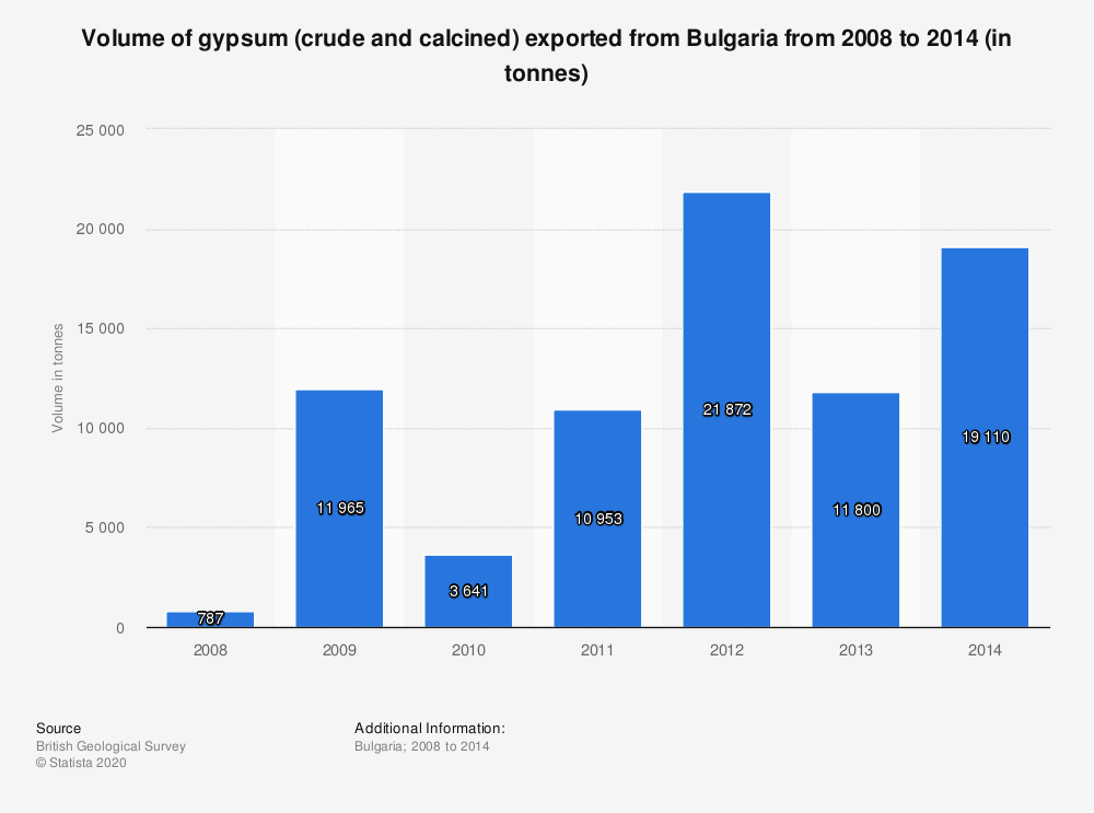 Statistic: Volume of gypsum (crude and calcined) exported from Bulgaria from 2008 to 2014 (in tonnes) | Statista