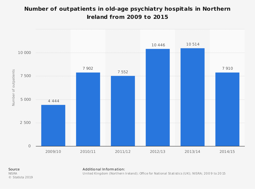 Statistic: Number of outpatients in old-age psychiatry hospitals in Northern Ireland from 2009 to 2015 | Statista