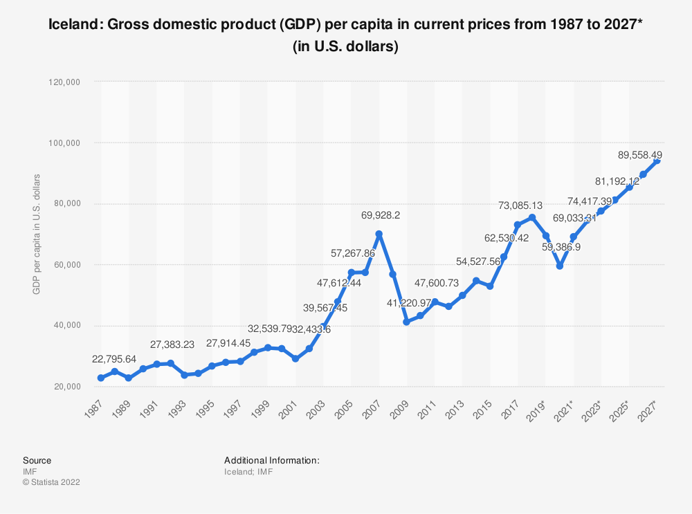 Statistic: Iceland: Gross domestic product (GDP) per capita in current prices from 1984 to 2024* (in U.S. dollars) | Statista