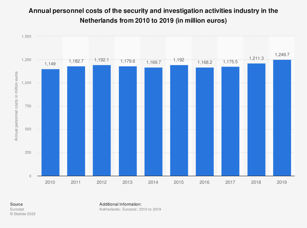 Statistic: Annual personnel costs of the security and investigation activities industry in the Netherlands from 2008 to 2015 (in million euros) | Statista