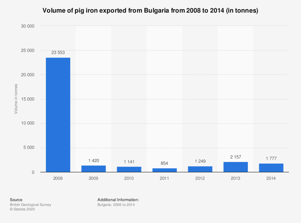 Statistic: Volume of pig iron exported from Bulgaria from 2008 to 2014 (in tonnes) | Statista
