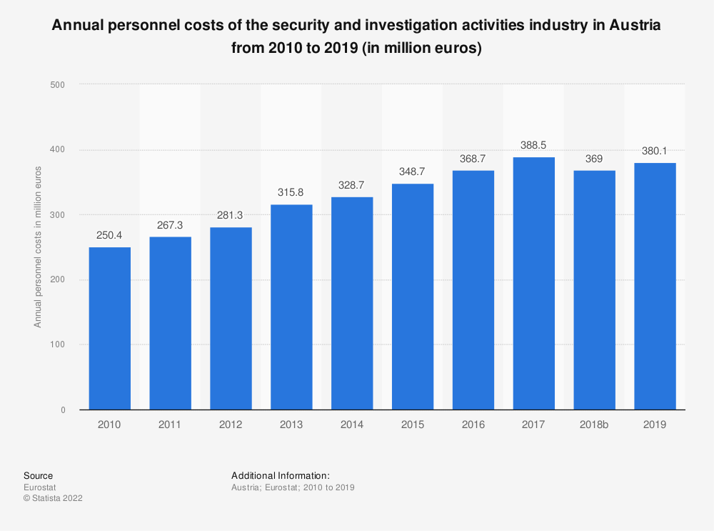 Statistic: Annual personnel costs of the security and investigation activities industry in Austria from 2008 to 2015 (in million euros) | Statista