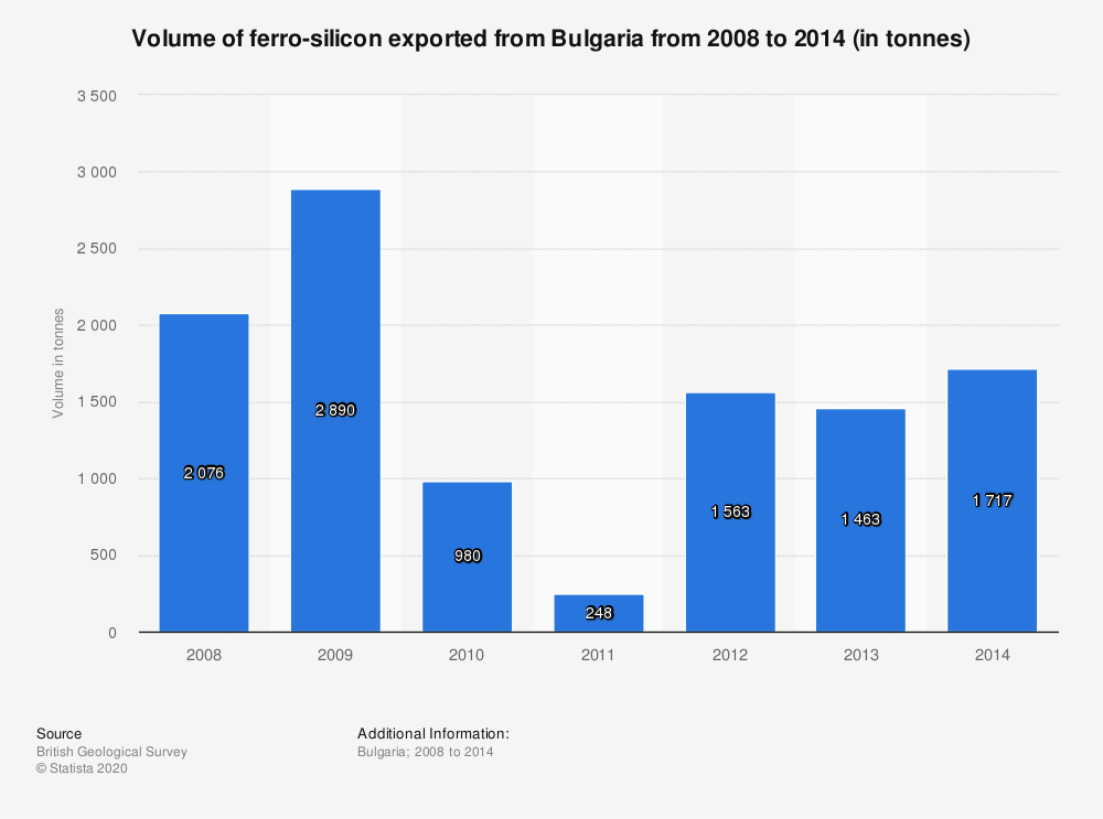 Statistic: Volume of ferro-silicon exported from Bulgaria from 2008 to 2014 (in tonnes) | Statista