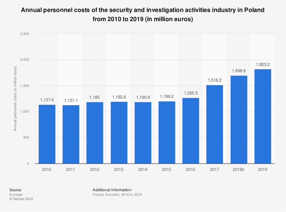 Statistic: Annual personnel costs of the security and investigation activities industry in Poland from 2008 to 2015 (in million euros) | Statista