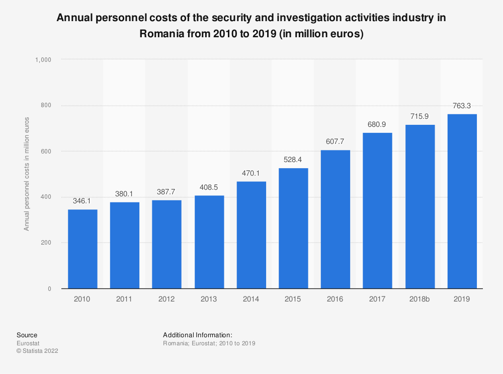 Statistic: Annual personnel costs of the security and investigation activities industry in Romania from 2008 to 2015 (in million euros) | Statista