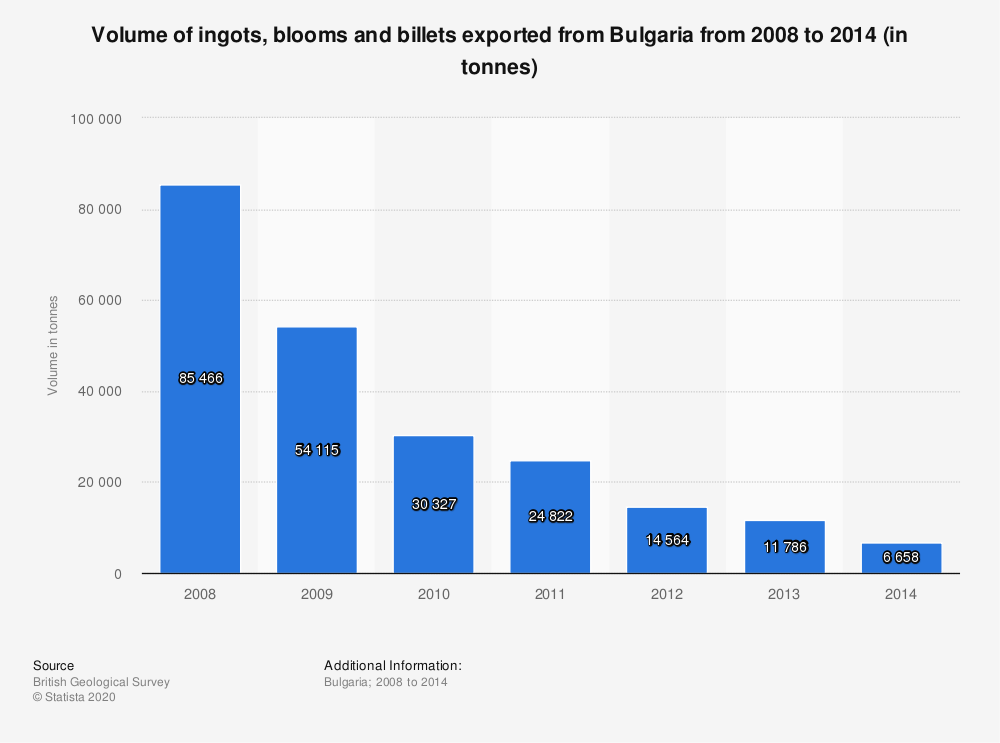 Statistic: Volume of ingots, blooms and billets exported from Bulgaria from 2008 to 2014 (in tonnes) | Statista