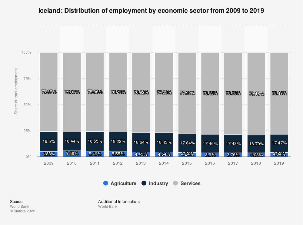 Statistic: Iceland: Distribution of employment by economic sector from 2008 to 2018 | Statista