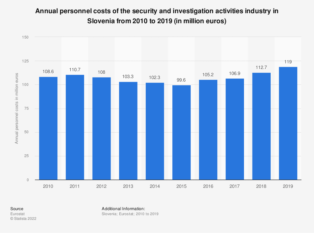 Statistic: Annual personnel costs of the security and investigation activities industry in Slovenia from 2008 to 2015 (in million euros) | Statista