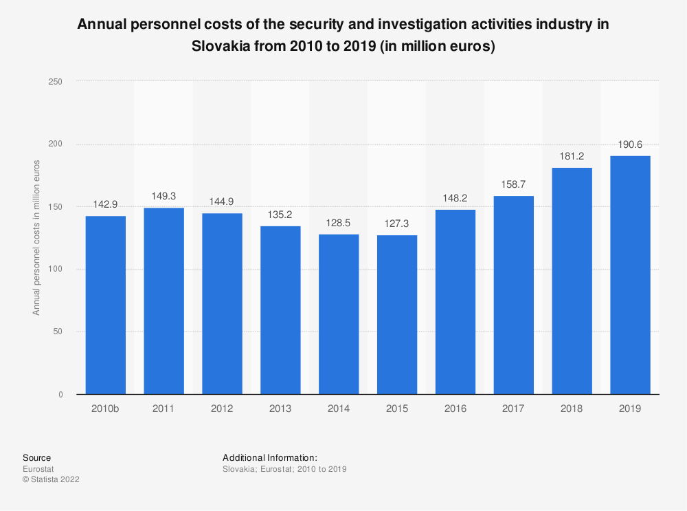 Statistic: Annual personnel costs of the security and investigation activities industry in Slovakia from 2008 to 2015 (in million euros) | Statista