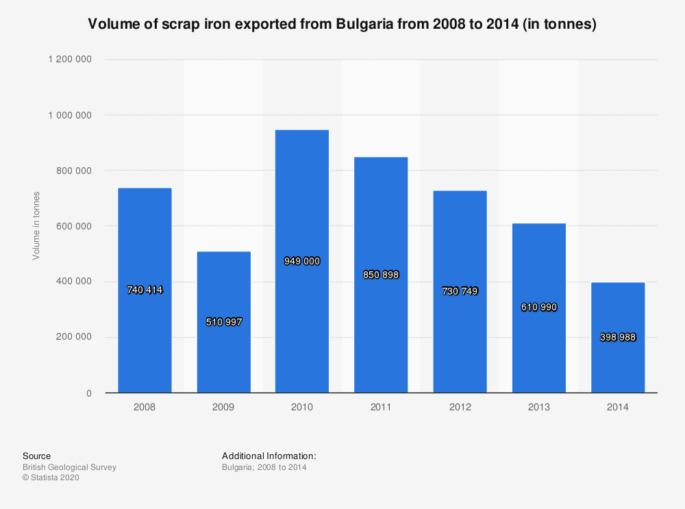 Statistic: Volume of scrap iron exported from Bulgaria from 2008 to 2014 (in tonnes)   Statista