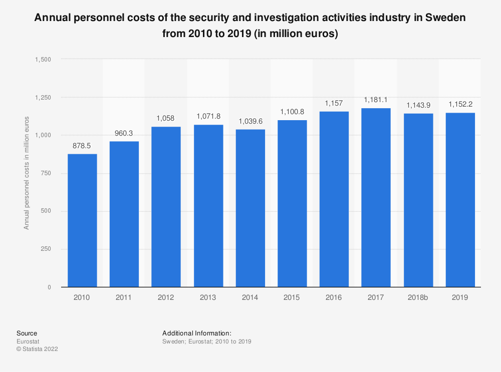Statistic: Annual personnel costs of the security and investigation activities industry in Sweden from 2008 to 2015 (in million euros)   Statista