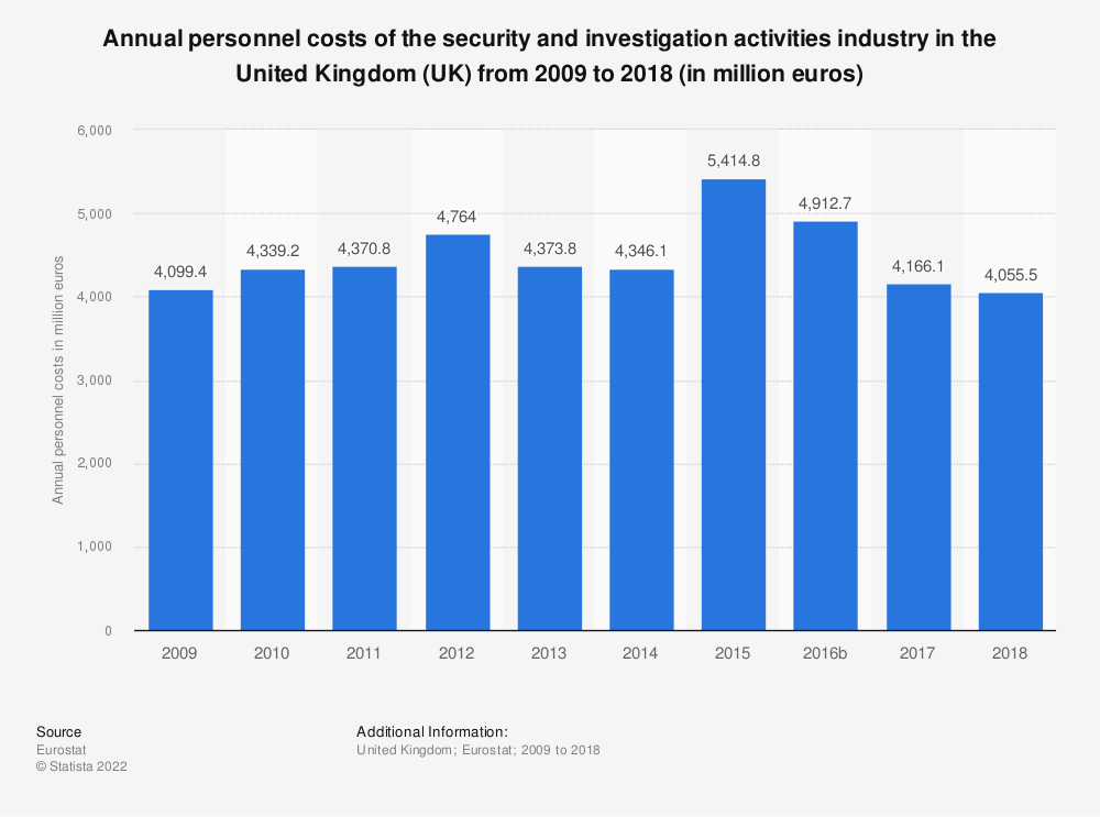 Statistic: Annual personnel costs of the security and investigation activities industry in the United Kingdom (UK) from 2008 to 2015 (in million euros) | Statista