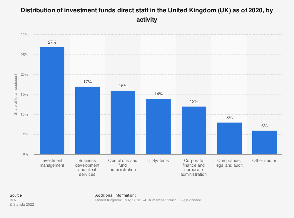 Statistic: Distribution of investment funds direct staff in the United Kingdom (UK) as of 2018, by activity | Statista