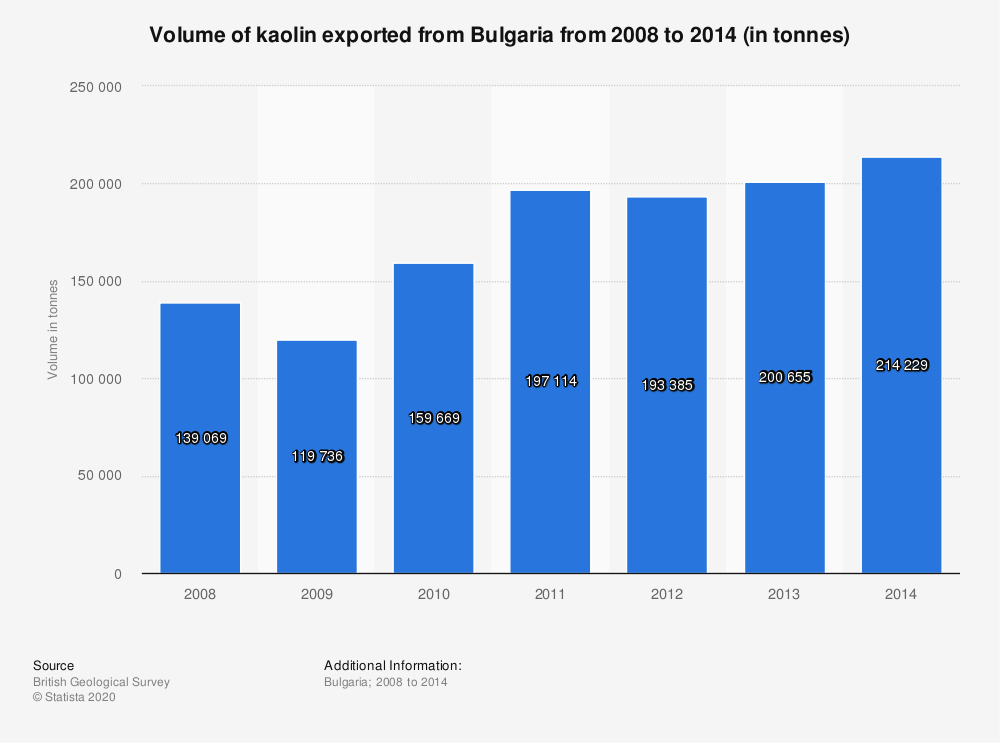 Statistic: Volume of kaolin exported from Bulgaria from 2008 to 2014 (in tonnes) | Statista