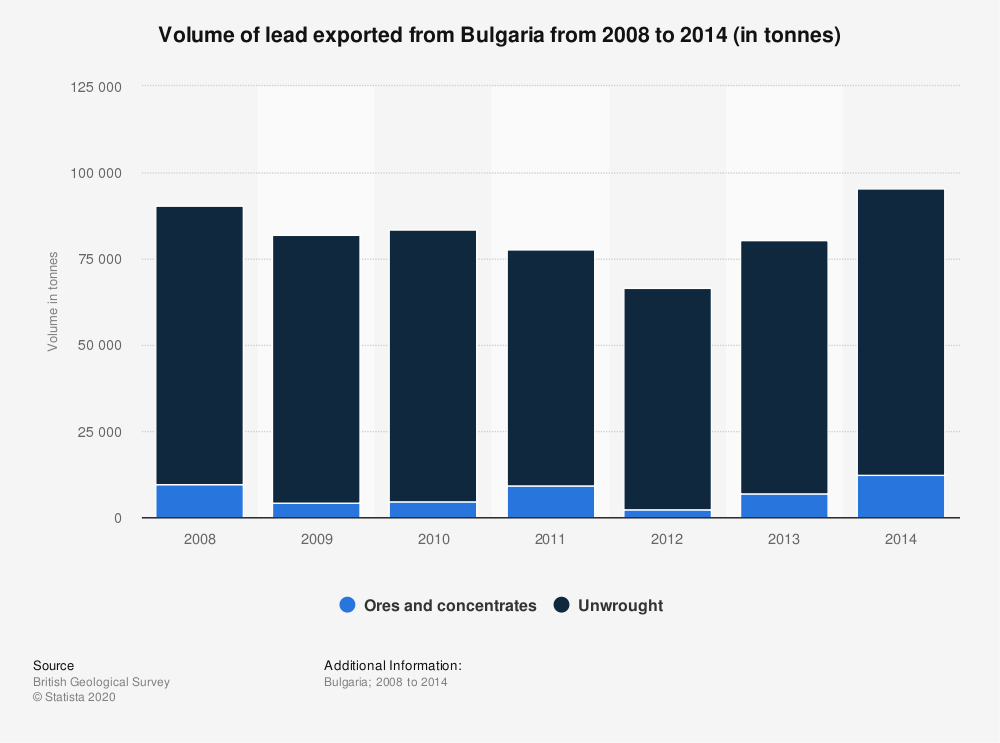 Statistic: Volume of lead exported from Bulgaria from 2008 to 2014 (in tonnes) | Statista