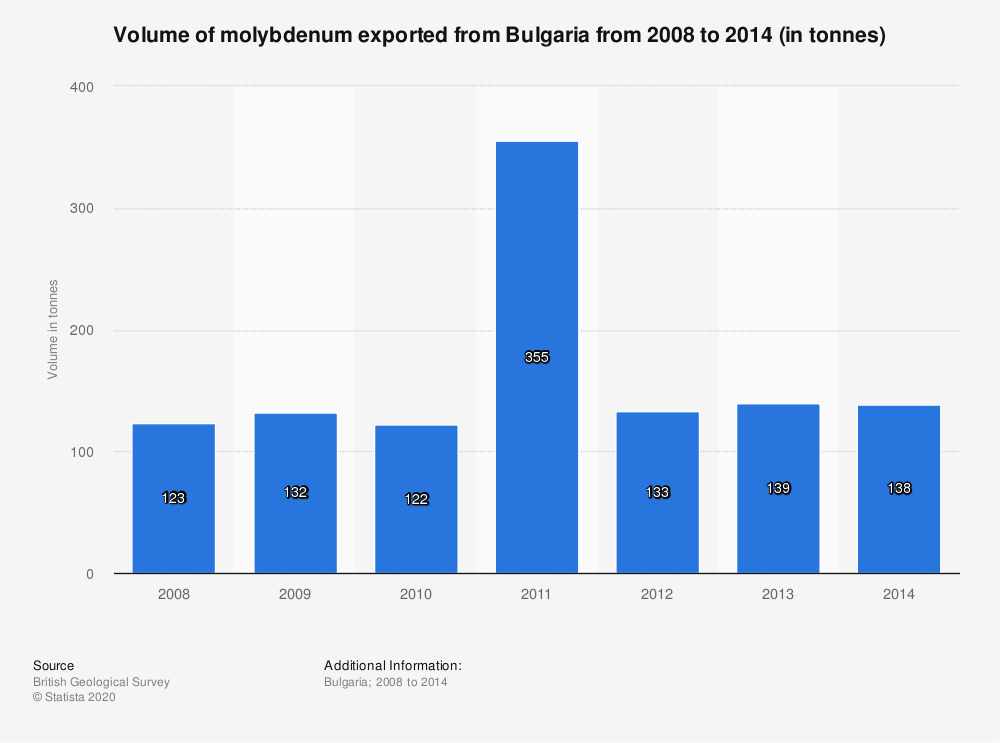 Statistic: Volume of molybdenum exported from Bulgaria from 2008 to 2014 (in tonnes) | Statista