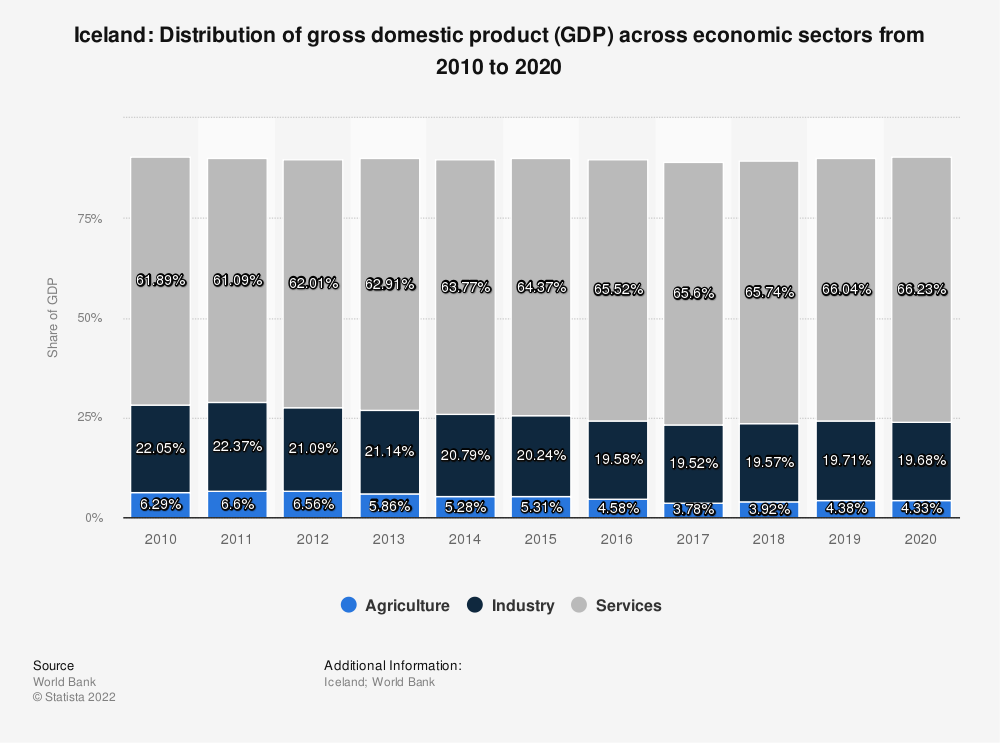 Statistic: Iceland: Distribution of gross domestic product (GDP) across economic sectors from 2006 to 2016 | Statista