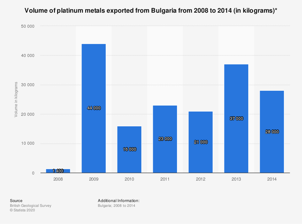Statistic: Volume of platinum metals exported from Bulgaria from 2008 to 2014 (in kilograms)* | Statista