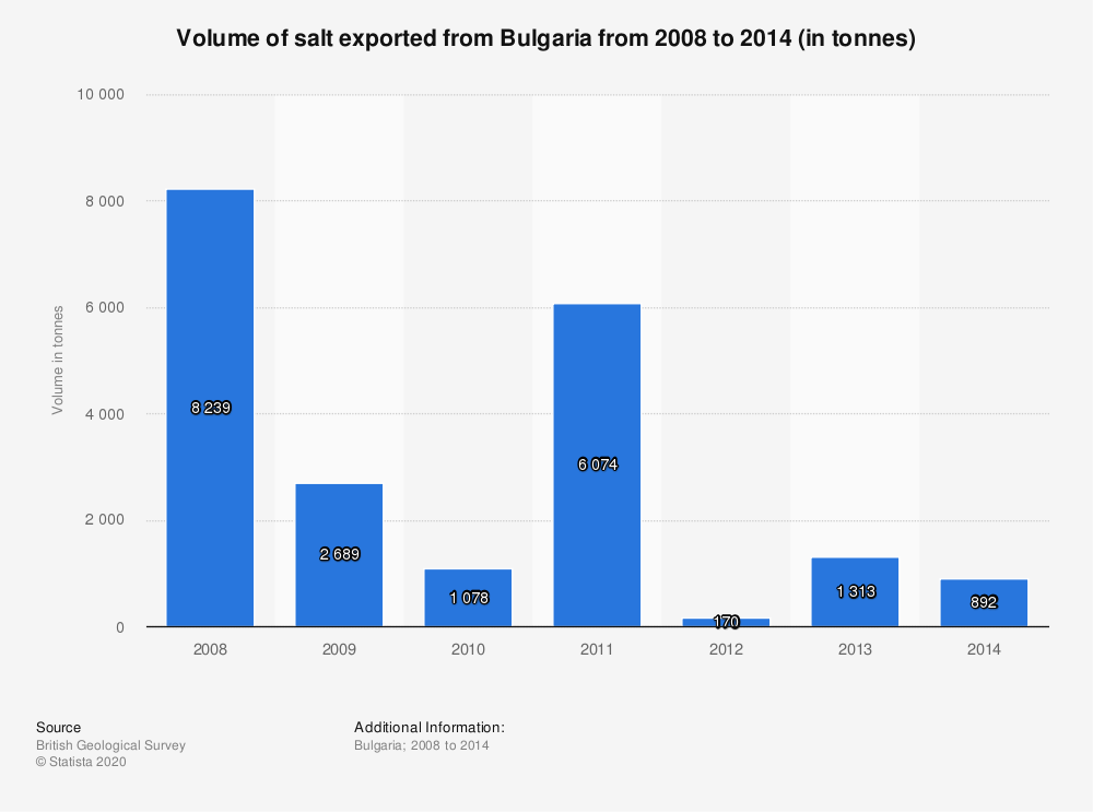 Statistic: Volume of salt exported from Bulgaria from 2008 to 2014 (in tonnes) | Statista