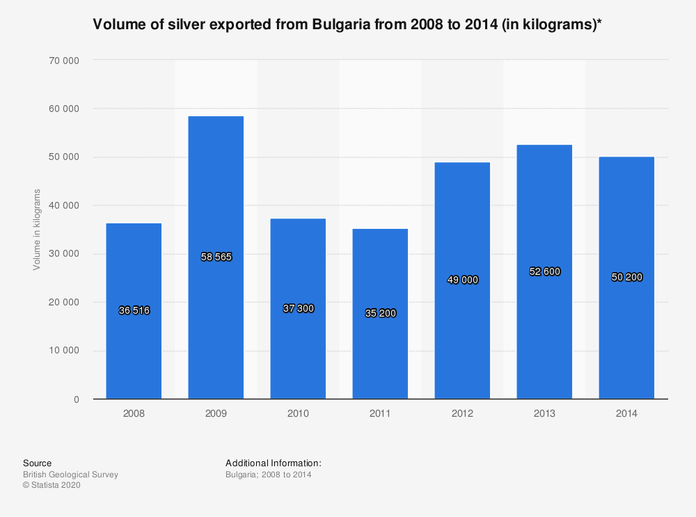 Statistic: Volume of silver exported from Bulgaria from 2008 to 2014 (in kilograms)* | Statista