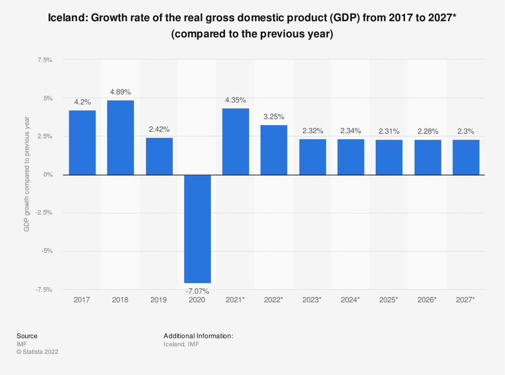 Statistic: Iceland: Growth rate of the real gross domestic product (GDP) from 2014 to 2024* (compared to the previous year) | Statista