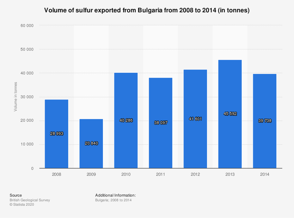 Statistic: Volume of sulfur exported from Bulgaria from 2008 to 2014 (in tonnes) | Statista