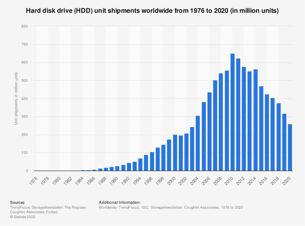 Statistic: Worldwide unit shipments of hard disk drives (HDD) from 1976 to 2022 (in millions) | Statista