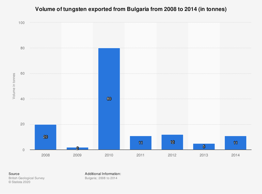 Statistic: Volume of tungsten exported from Bulgaria from 2008 to 2014 (in tonnes) | Statista
