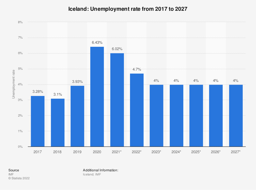 Statistic: Iceland: Unemployment rate from 2014 to 2024 | Statista