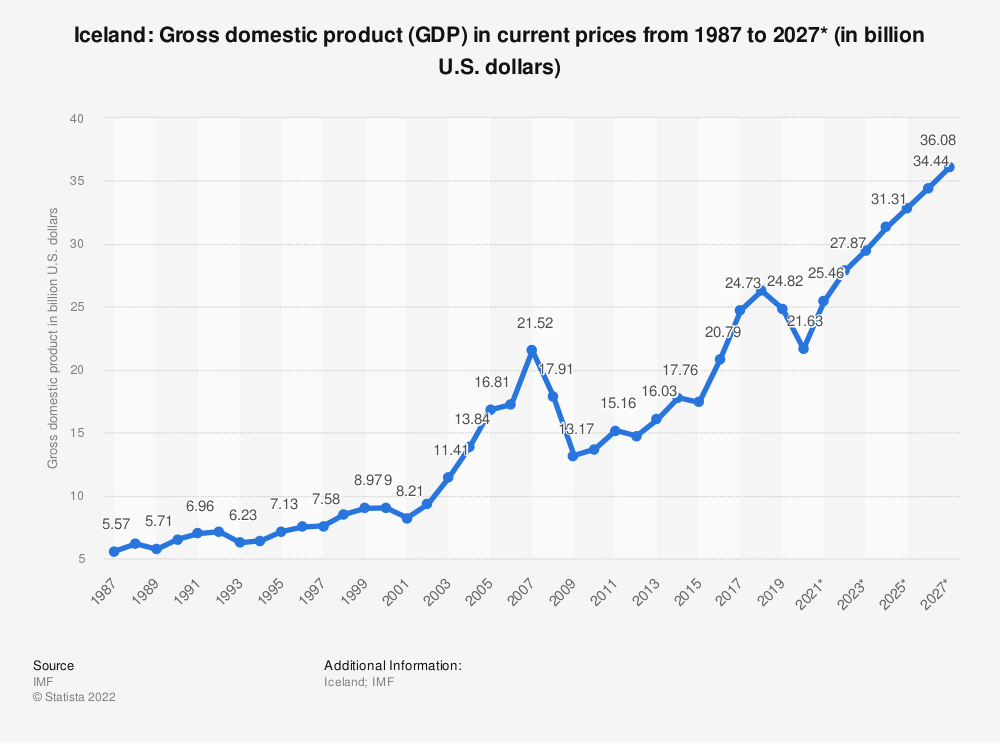Statistic: Iceland: Gross domestic product (GDP) in current prices from 1985 to 2025* (in billion U.S. dollars) | Statista