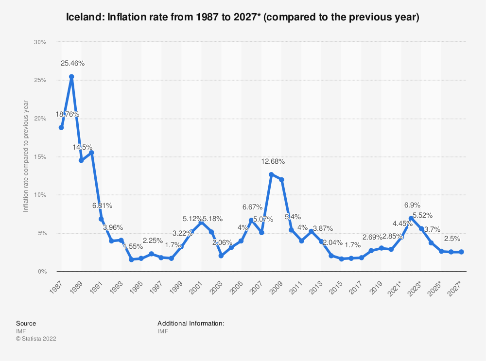 Statistic: Iceland: Inflation rate from 2014 to 2024* (compared to the previous year) | Statista